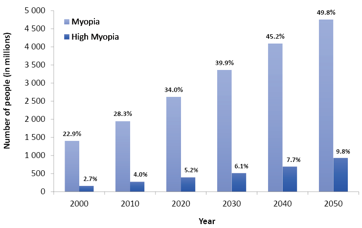 The estimated global prevalence of myopia and high myopia per decade from 2000 to 2050 based on current trends. The number of people in millions is listed on the y-axes.