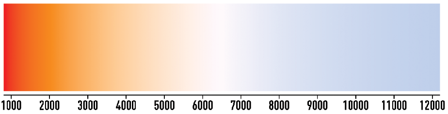 The different color temperatures in K representing the color of the radiation of a black body