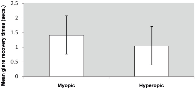 Average recovery time after glare on myopic and hyperopic eyes.