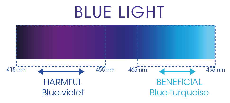 Blue Light: What are the risks to our eyes? | Points de Vue