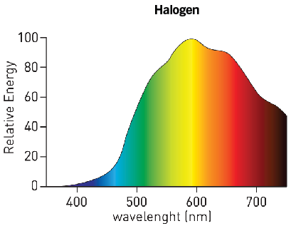 Spectrum of a halogen lamp, containing very little blue, but more yellow than a standard incandescent bulb