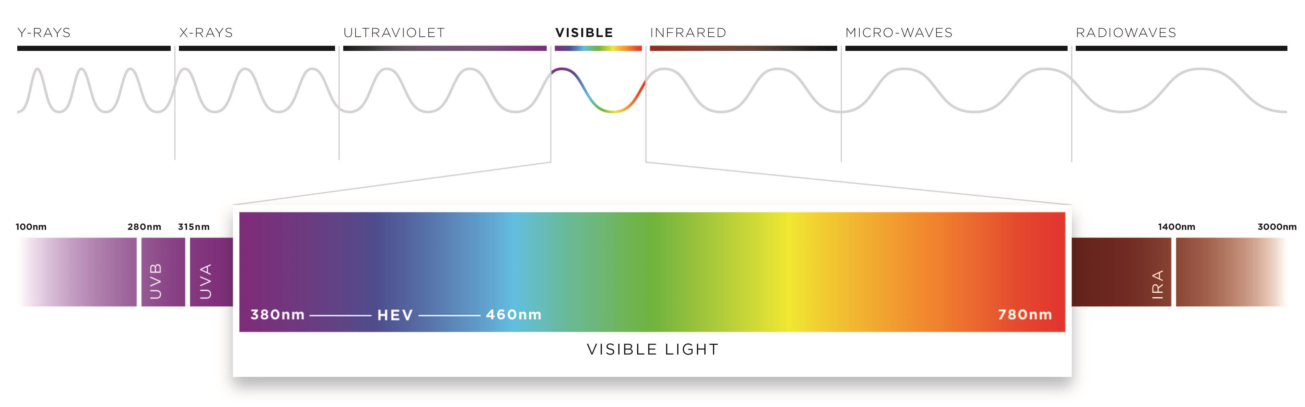 Electromagnetic radiation and the visible spectrum