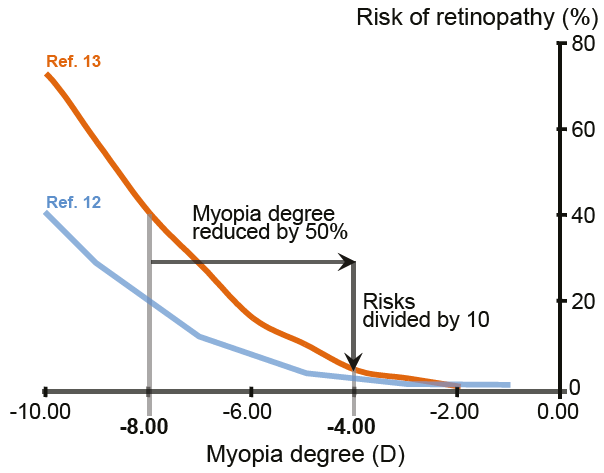 Risks of developing retinopathy as a function of myopia degree
