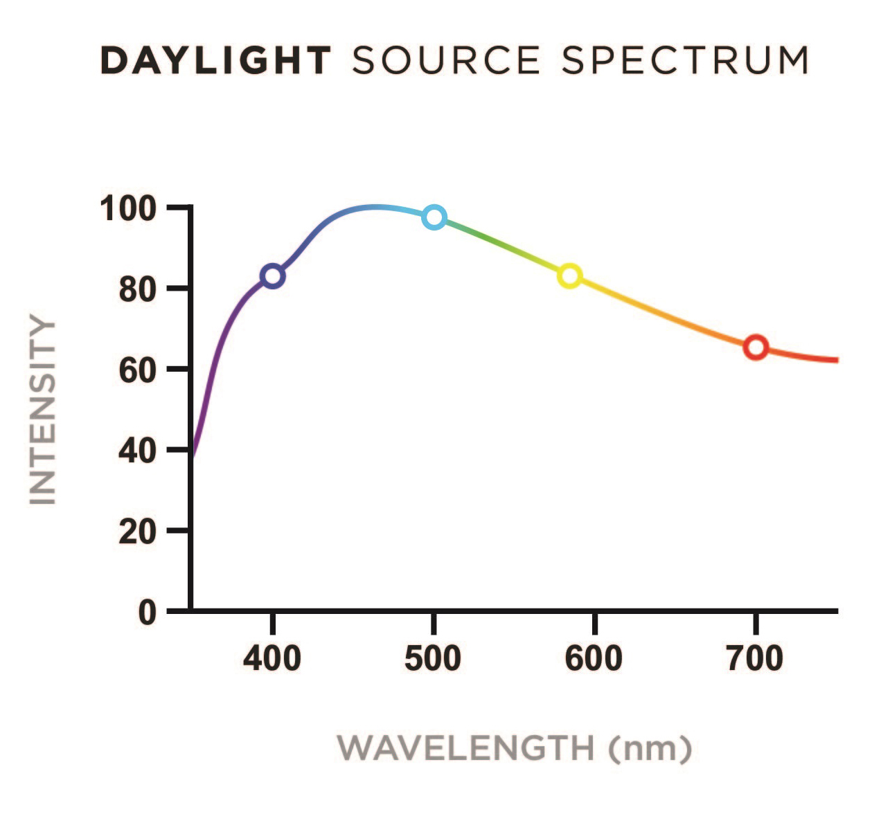 Daylight source spectra
