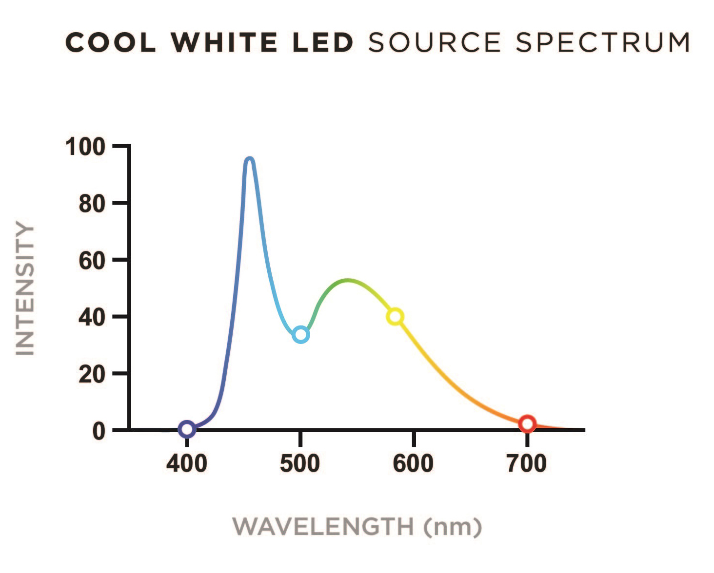Artificial cool white LED source spectrum