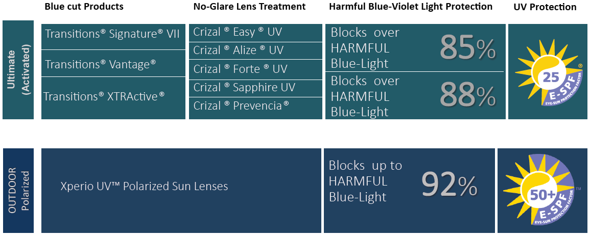 The Evolution Of Lenses Smart Blue Filter Points De