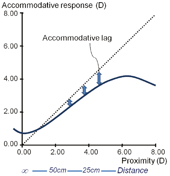 Influence of proximity on accommodative response
