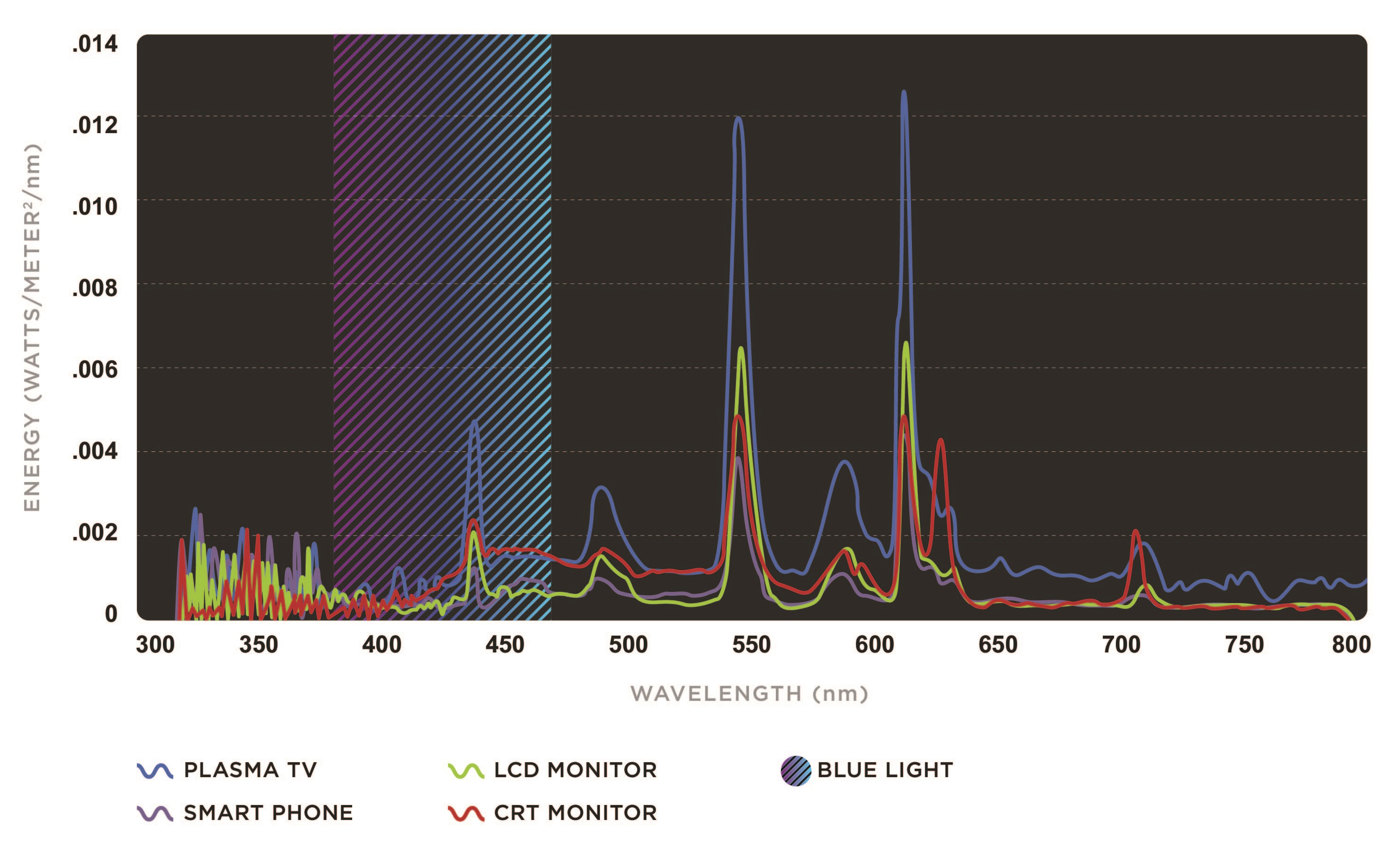 Irradiance spectra of common artificial light sources (top) and direct and indirect sunlight (bottom)