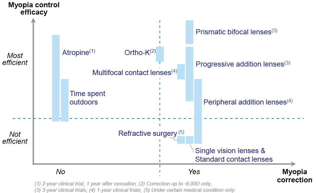 Solutions for myopia management, classified according to their ability to correct myopia progression
