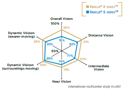 Vision quality compared to a previous-generation progressive lens (Varilux® S seriesTM)