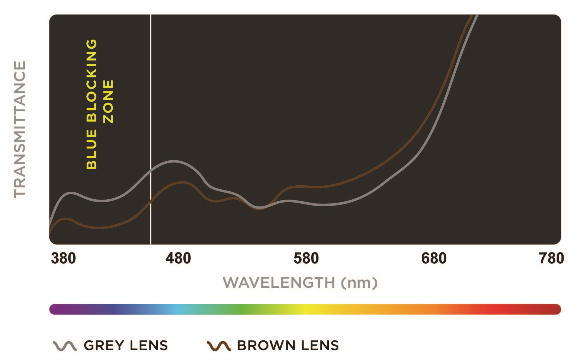 Sun lenses in brown and grey showing that, at equal photopic transmission (15% Tv), the brown lens filters more blue light than the grey lens, as it contains more yellow dyes in its formulation
