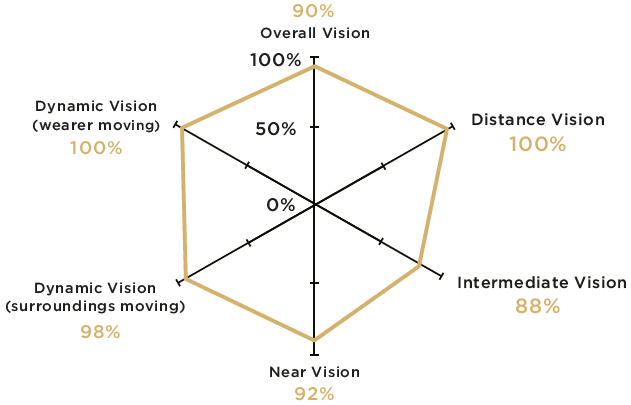 Vision quality as assessed by the wearers of Varilux<sup>®</sup> X series<sup>TM</sup> lenses with NVB option (percentage of wearers with vision clarity or average clarity and width rated from 7 to 10 on a 10-point scale).