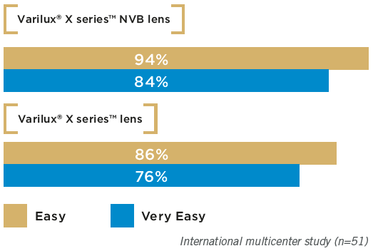 % of wearers who experienced an easy (rating from 7 to 10) or very easy (rating from 8 to 10) transition from distance to near vision.