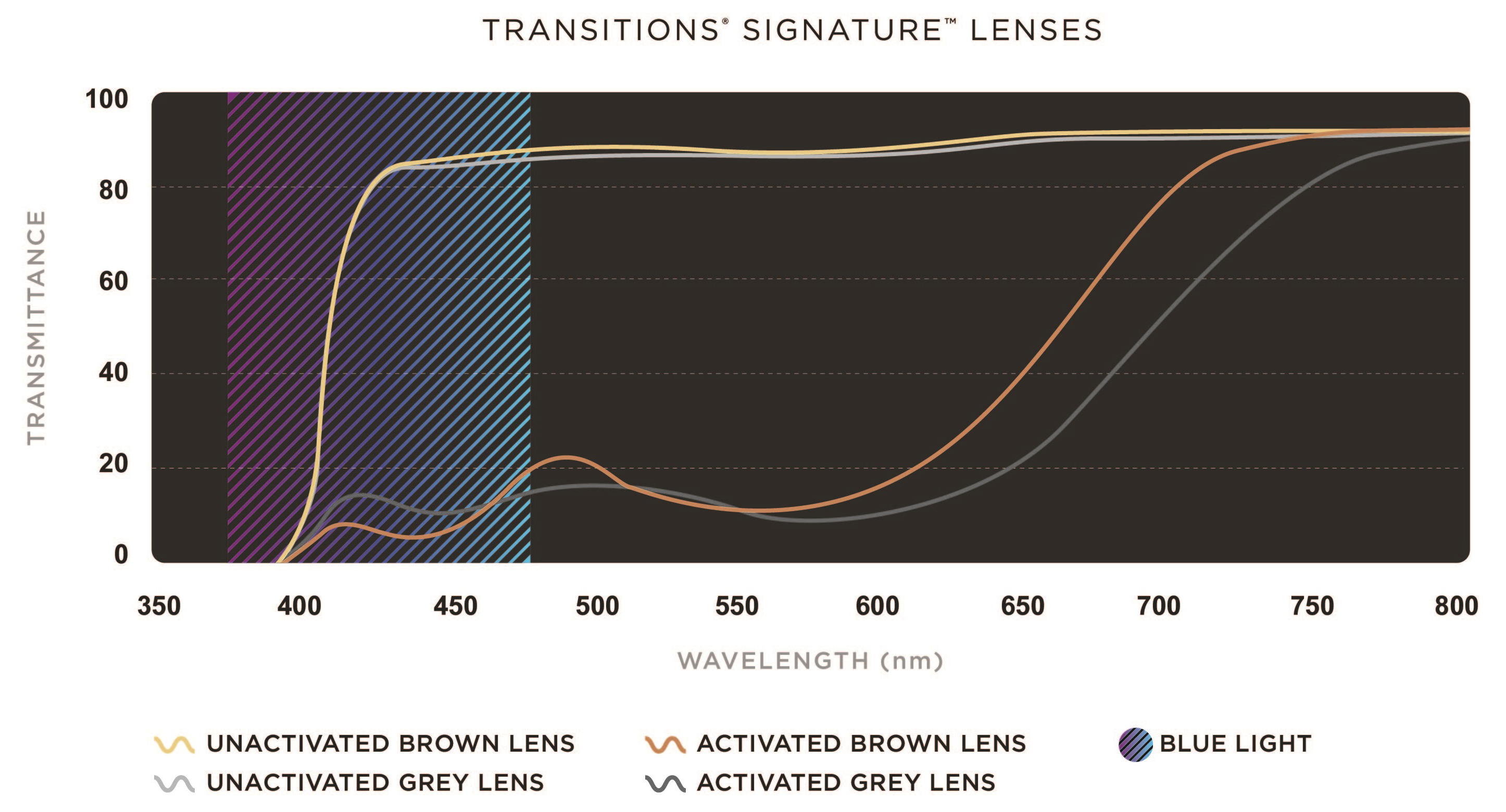 Overlay of un-activated and activated spectra of Transitions<sup>®</sup> Signature™ grey and brown lenses [A] and Transitions<sup>®</sup> XTRActive<sup>®</sup> grey and brown lenses [B]