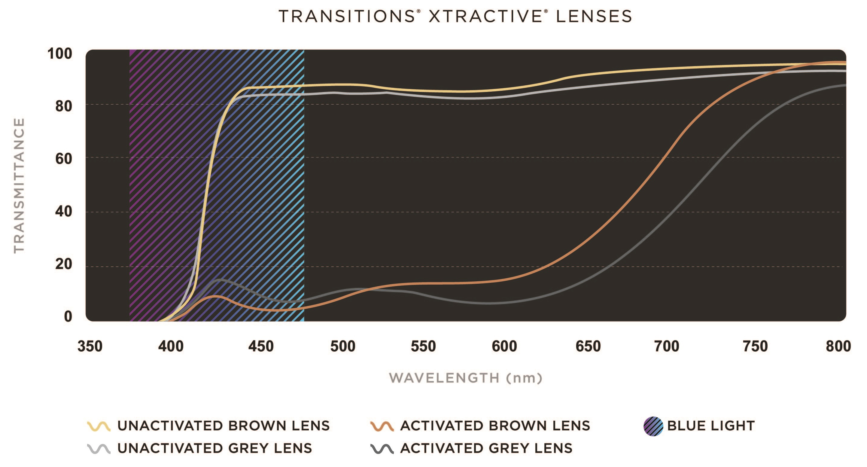 Overlay of un-activated and activated spectra of Transitions<sup>®</sup> Signature™ grey and brown lenses [A] and Transitions<sup>®</sup> XTRActive<sup>®</sup> grey and brown lenses [B] 2