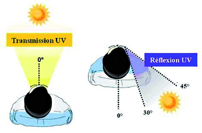 All About UV Rays - Apothekari Dermaceuticals Online