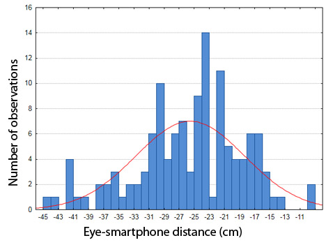 eye smartphone distance