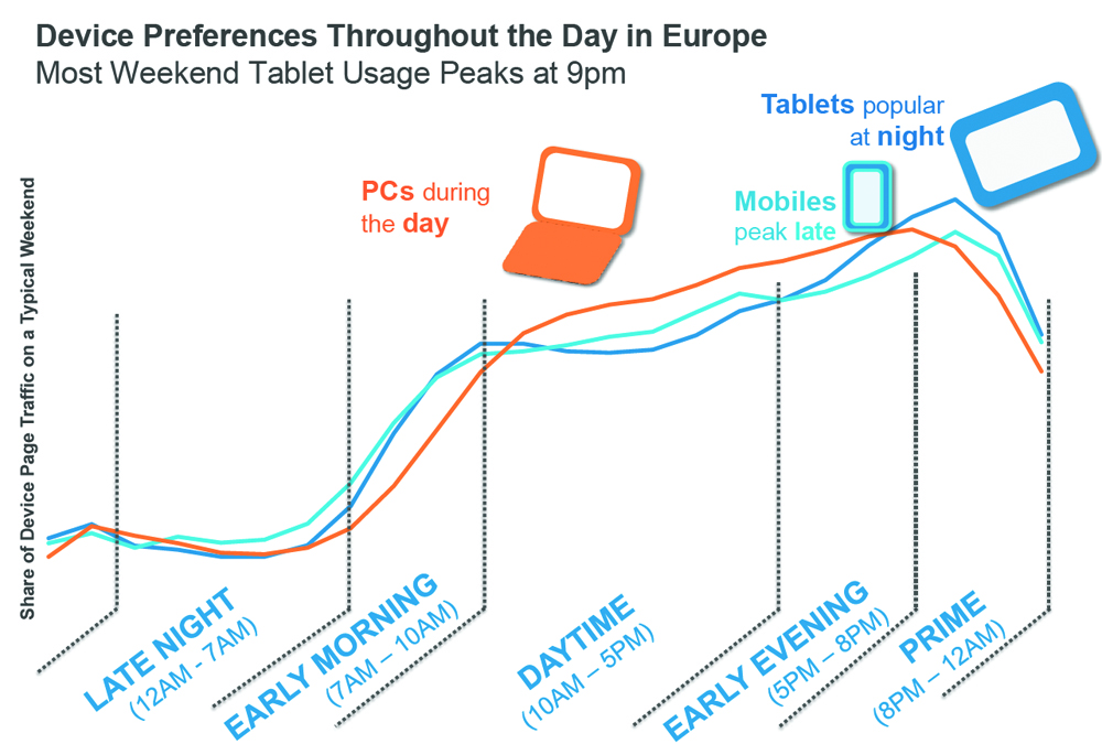 device preference throughout the day in europe