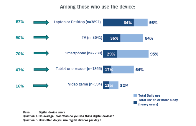 use of digital screens