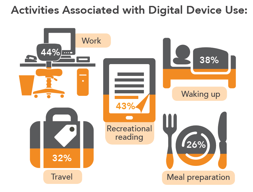 activities associated with digital device
