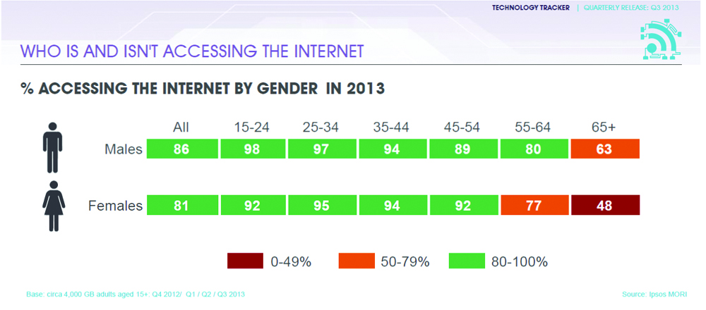 % accessing the internet by gender in 2013