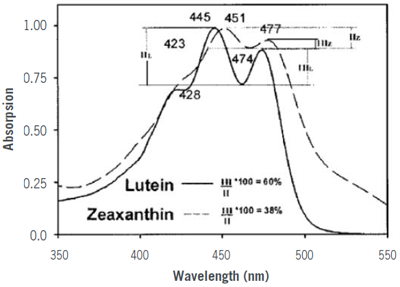 Spectra of lutein and zeaxanthin, in ethanol, illustrate the characteristic differences in the absorption properties of the two carotenoids - Landrum JT, Bone RA
