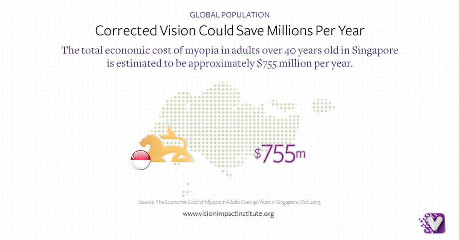 corrected vision could save millions per year