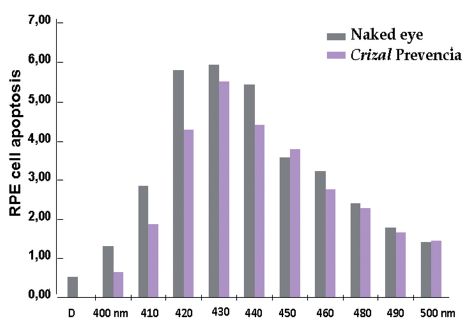 Crizal® Prevencia®: the first preventive non-tinted lenses