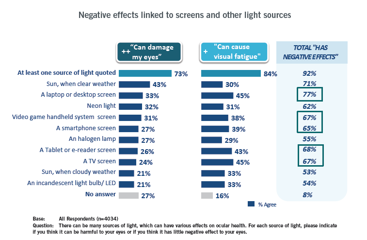 Negative effects linked to screen and other light sources