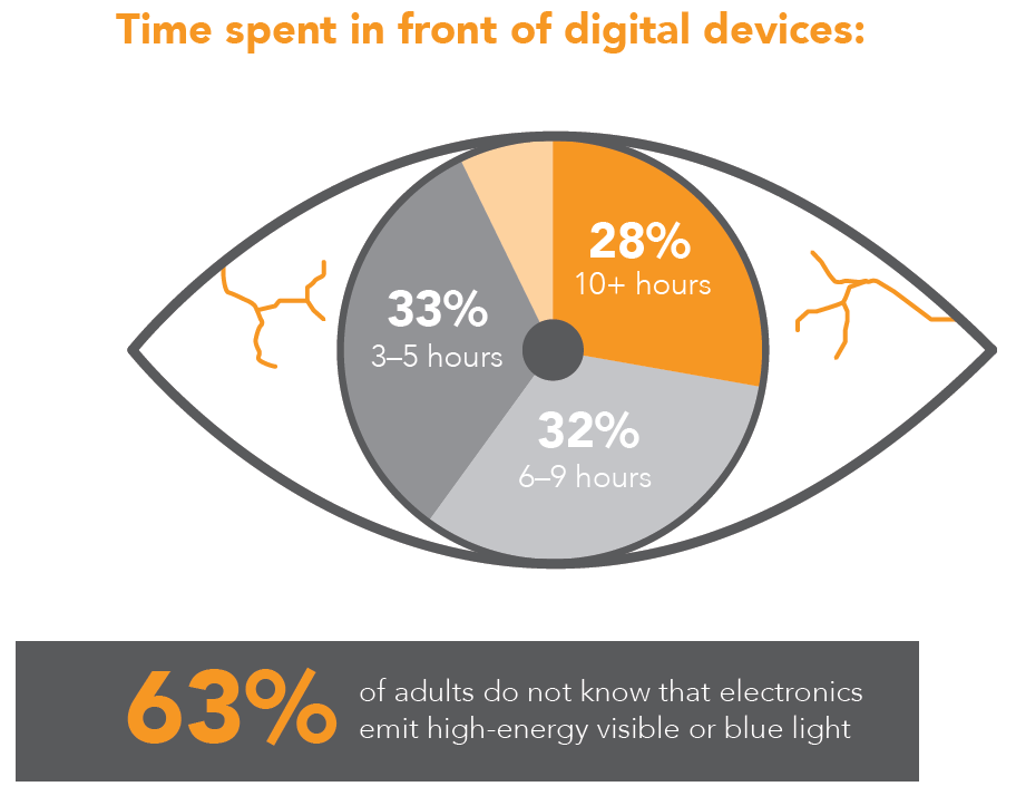 time spent in front of digital devices