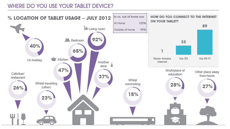 tablet device usage