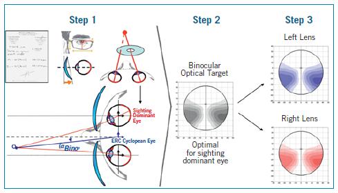 Varilux S Series™: 4D Technology™ personalised binocular
