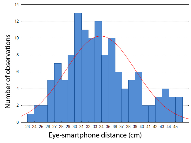 eye smartphone distance graph