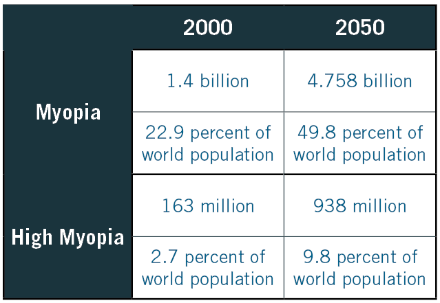 Myopia Estimations