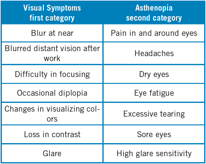 Symptomatology associated with digital eye strain, from more to less prevalence