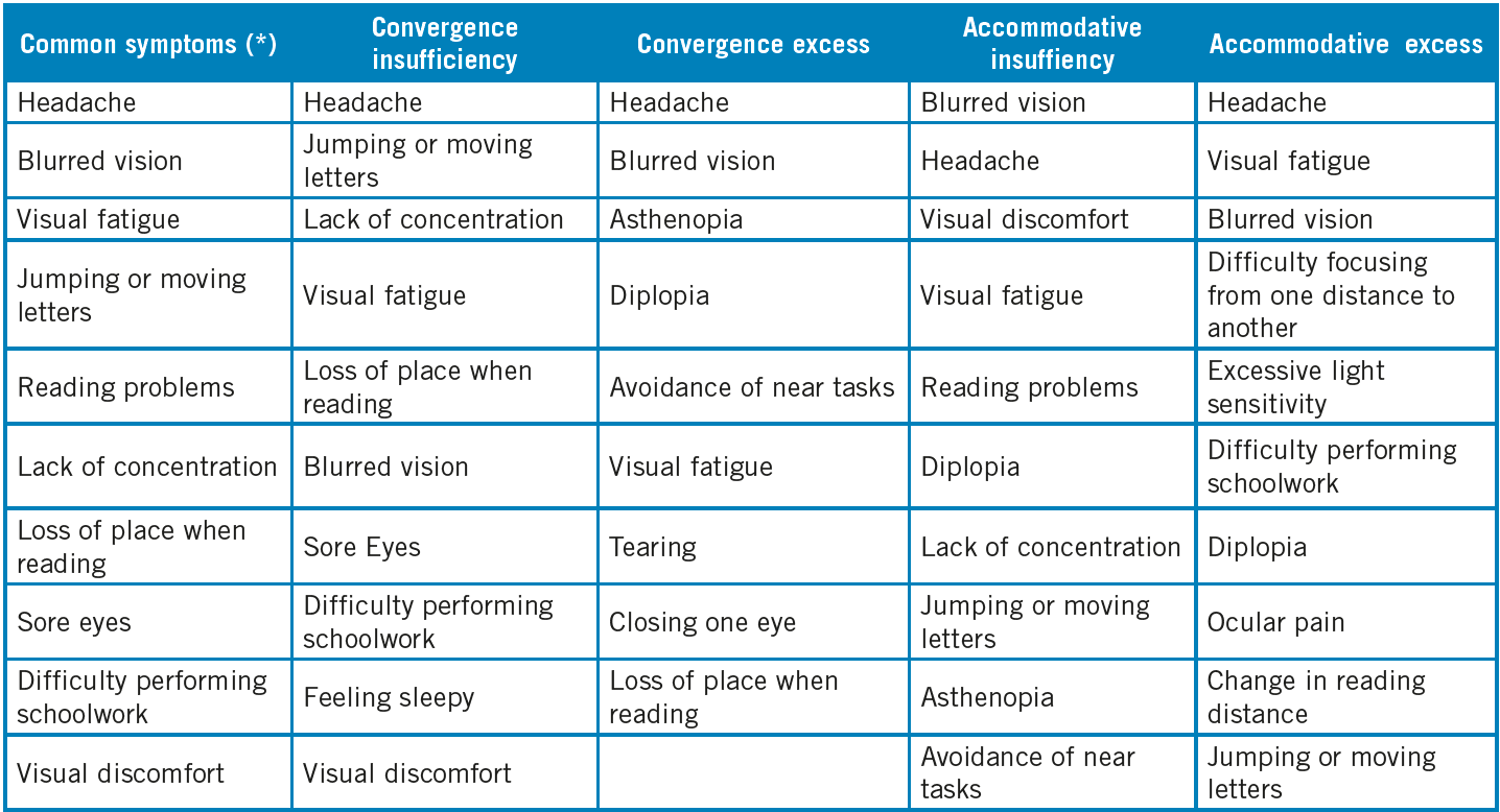 Symptoms related to some non-strabismic binocular disorders, from more prevalence to less.
