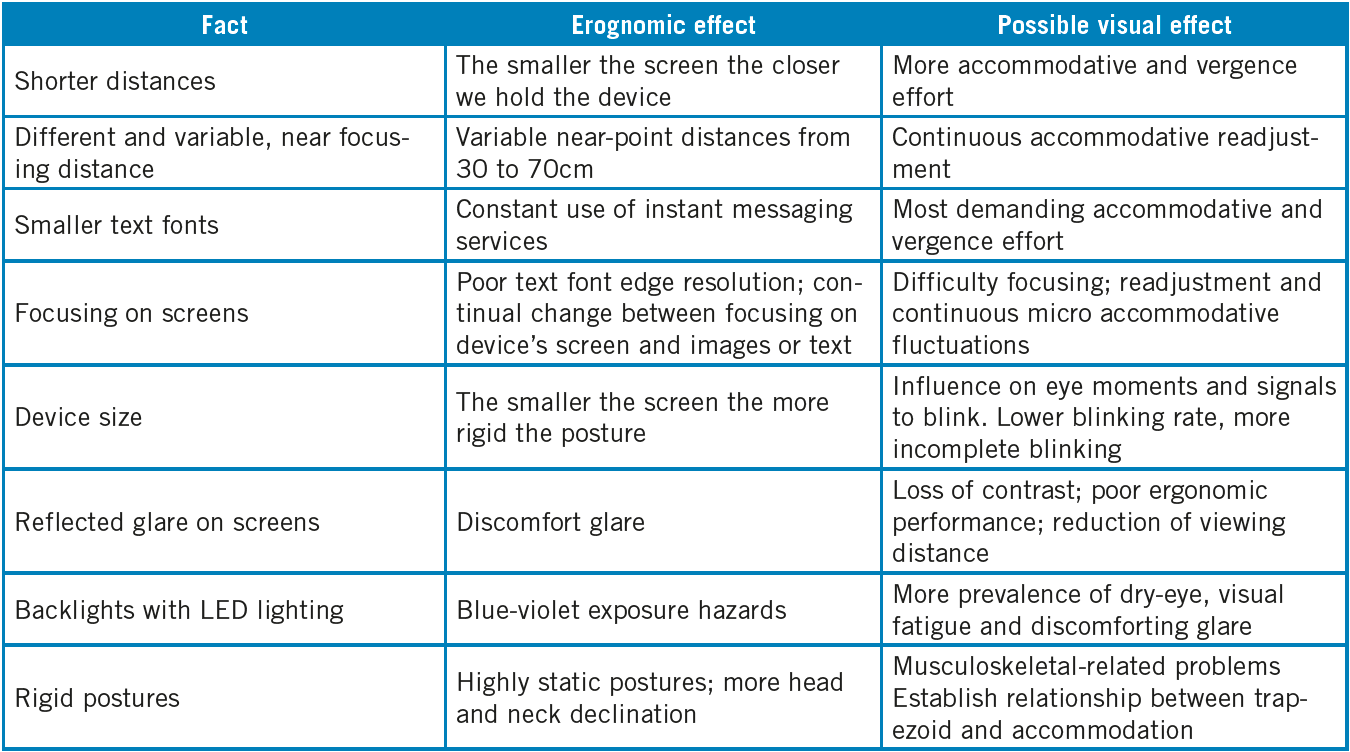 Some specific ergonomic, postural and visual behaviors related to handheld digital devices and computer  work