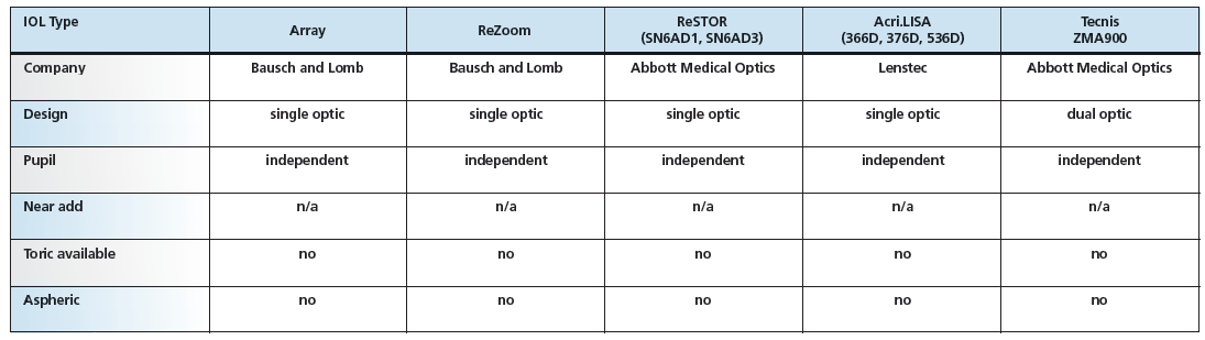 Accommodating intraocular lens review